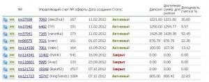 Отчет о вкладах в паммы в ноябре 2012