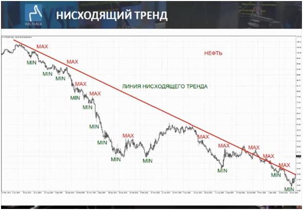 Нисходящий тренд нефти