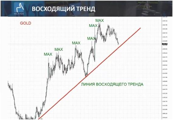 Восходящий тренд золота
